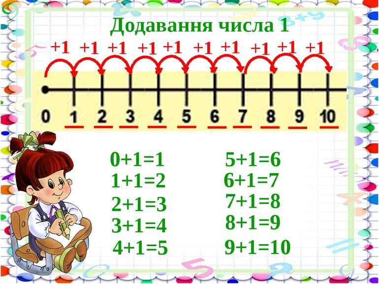 +1 Додавання числа 1 0+1=1 +1 1+1=2 +1 2+1=3 +1 3+1=4 +1 4+1=5 +1 5+1=6 +1 6+...