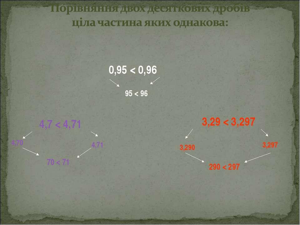 0,95 < 0,96 95 < 96 4,7 < 4,71 4,70 4,71 70 < 71 3,29 < 3,297 3,290 3,297 290...