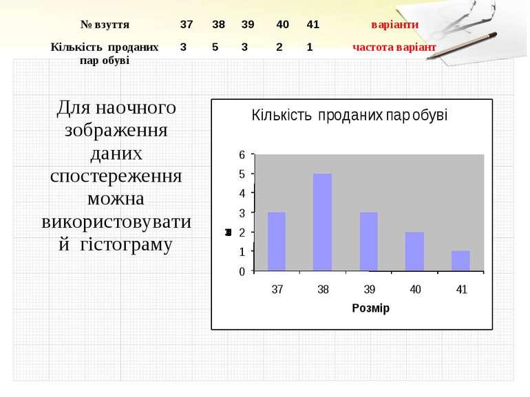 Для наочного зображення даних спостереження можна використовувати й гістограм...
