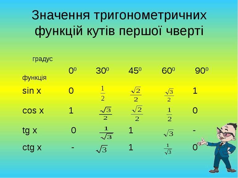 Значення тригонометричних функцій кутів першої чверті градус функція 00 300 4...