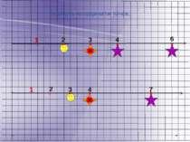 Знайдіть координати точок. 1 2 3 4 6 2 3 1 4 7