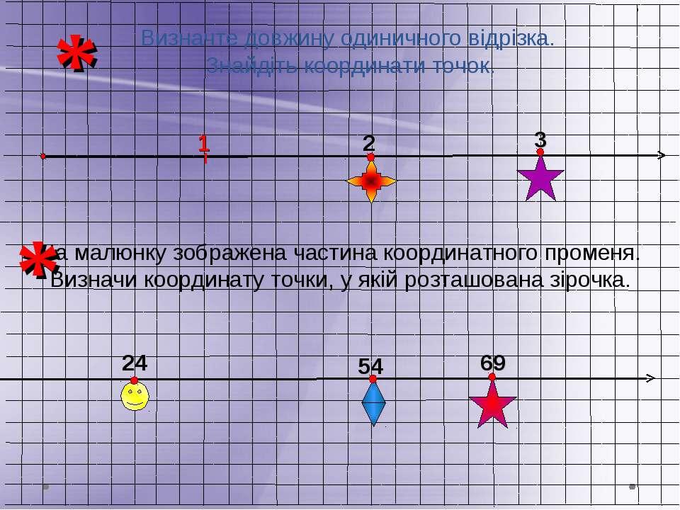 Визначте довжину одиничного відрізка. Знайдіть координати точок. 3 2 24 54 * 69