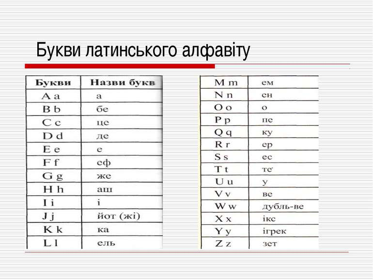 Букви латинського алфавіту