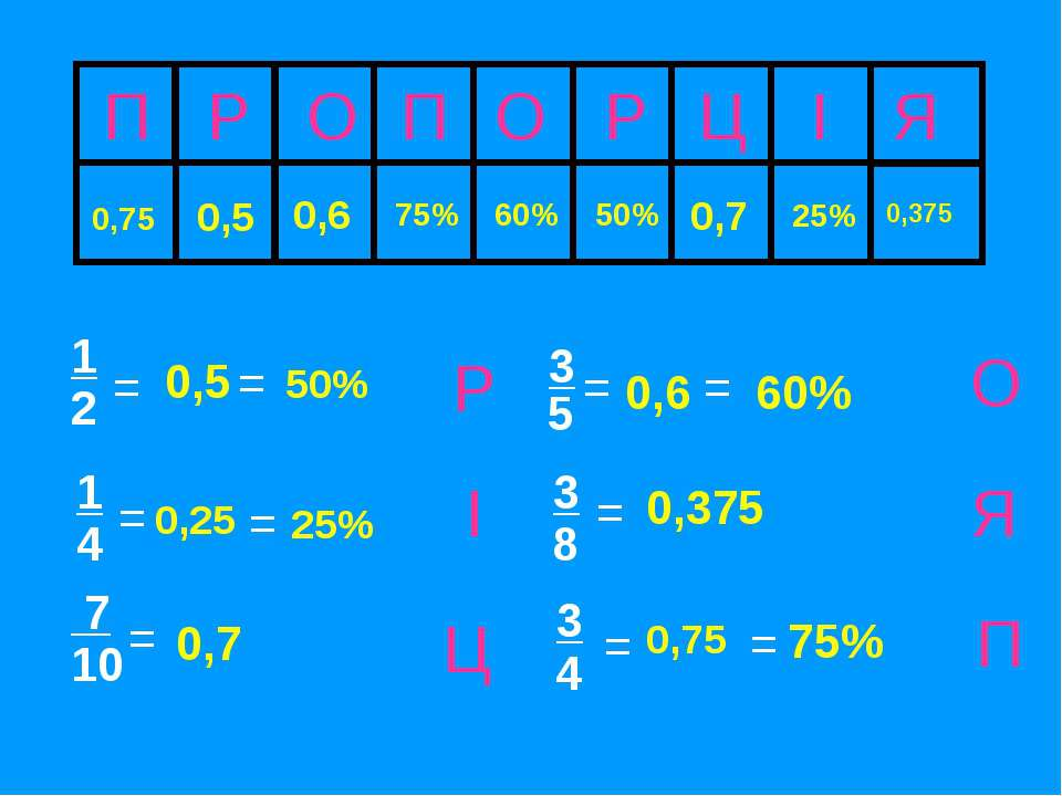 П Р О П О Р Ц І Я 75% 0,375 0,5 60% 25% Ц І Р Я О П = 3 5 1 2 = 3 = 8 0,75 = ...