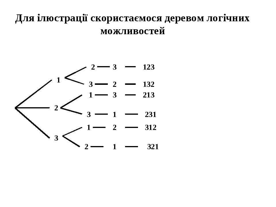 Для ілюстрації скористаємося деревом логічних можливостей