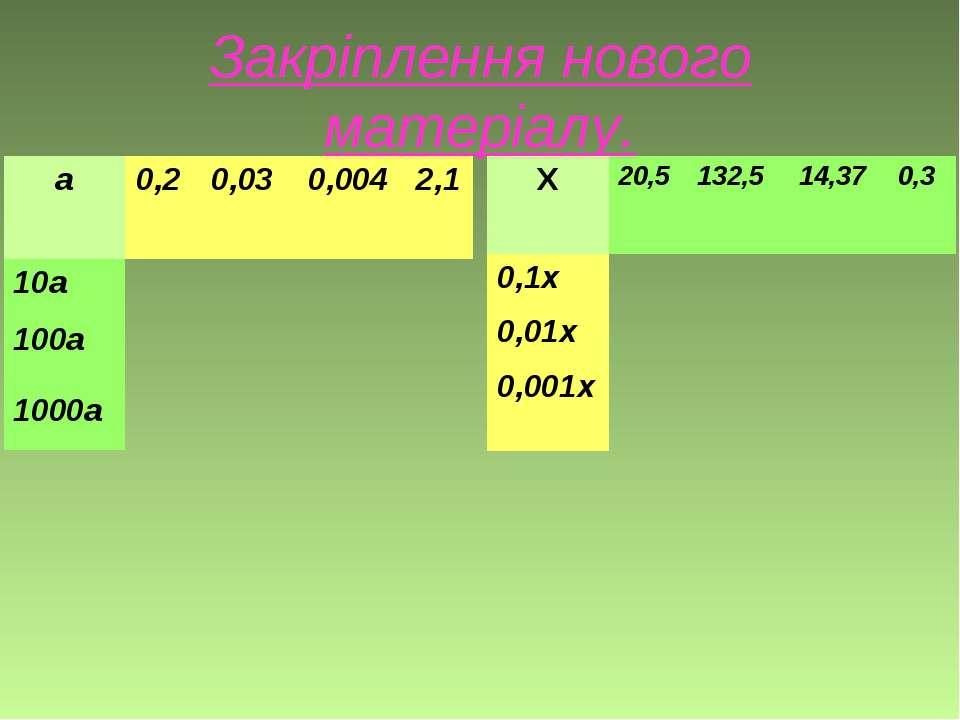 Закріплення нового матеріалу. а 0,2 0,03 0,004 2,1 10а 100а 1000а Х 20,5 132,...