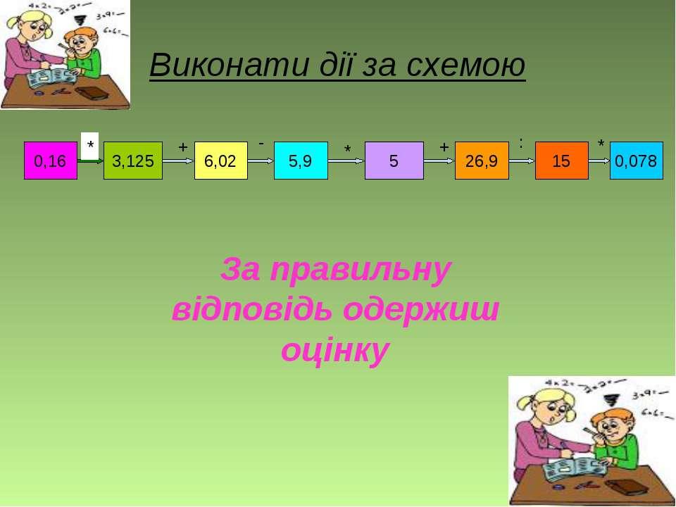 Виконати дії за схемою 0,16 3,125 6,02 5,9 5 26,9 15 0,078 * + - * + : * За п...
