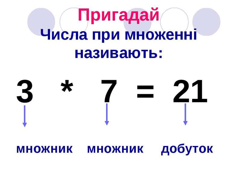 Пригадай Числа при множенні називають: 3 * 7 = 21 множник множник добуток