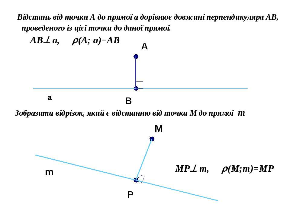 Відстань від точки А до прямої a дорівнює довжині перпендикуляра АВ, проведен...