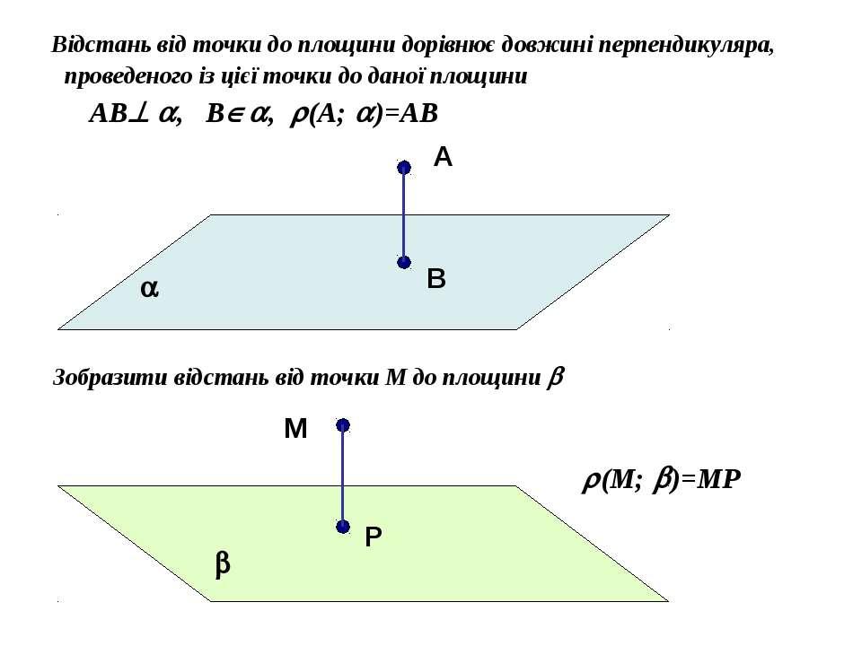 Відстань від точки до площини дорівнює довжині перпендикуляра, проведеного із...