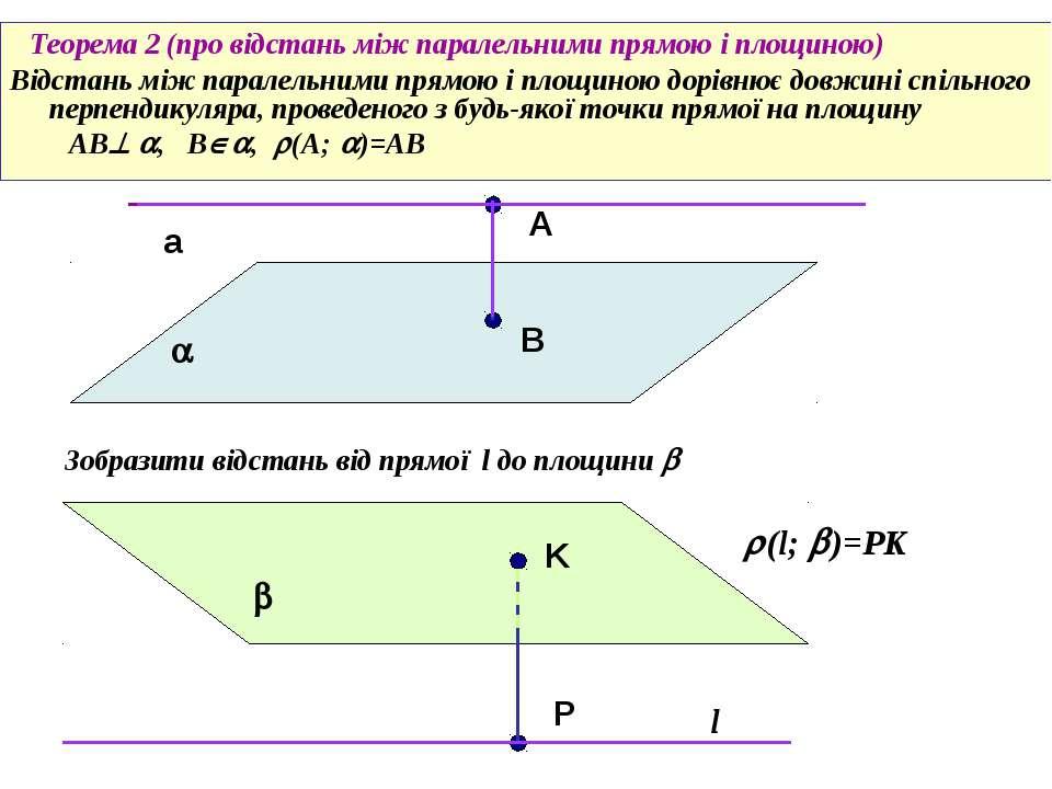 Теорема 2 (про відстань між паралельними прямою і площиною) Відстань між пара...