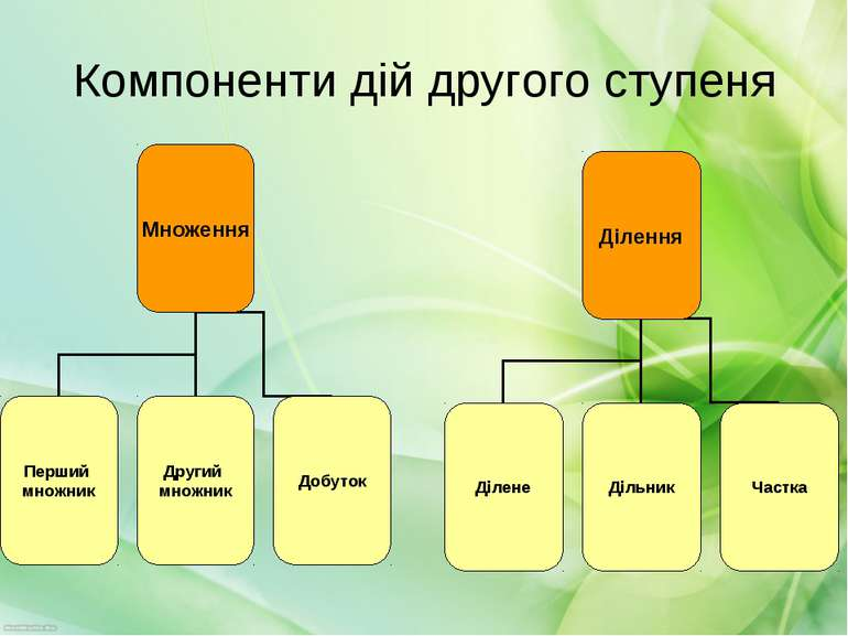 Компоненти дій другого ступеня