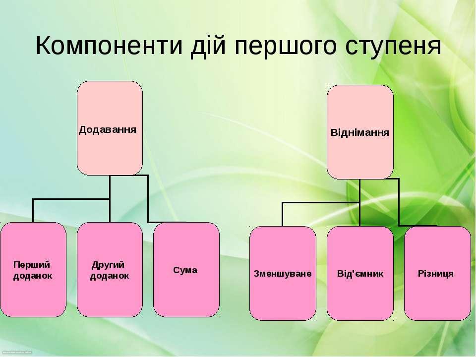 Компоненти дій першого ступеня