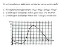 На рисунку зображено графік зміни температури повітря протягом доби. Якою бул...