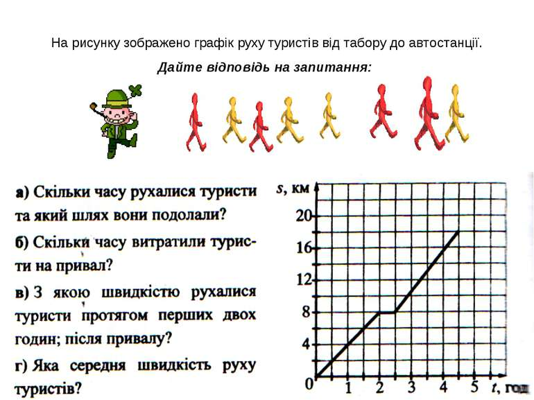 На рисунку зображено графік руху туристів від табору до автостанції. Дайте ві...