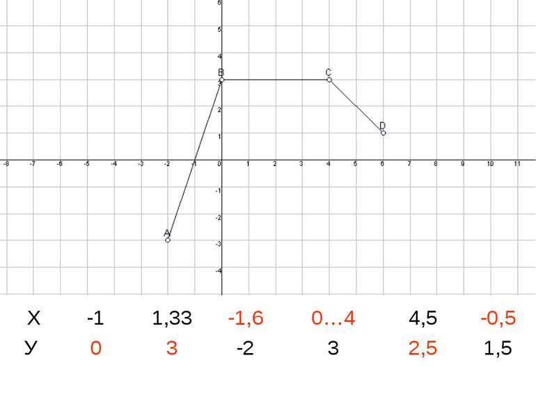 Графіком функції є ламана ABCD(сукупність трьох відрізків AB,BC,CD), де A(-2;...