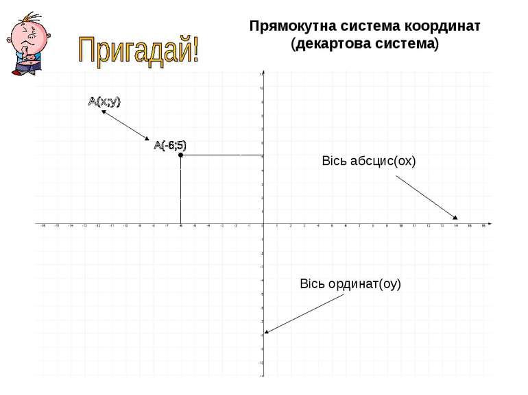 Прямокутна система координат (декартова система) Вісь абсцис(ох) Вісь ординат...