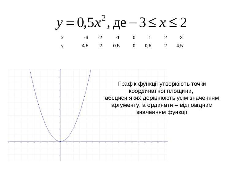 Графік функції утворюють точки координатної площини, абсциси яких дорівнюють ...