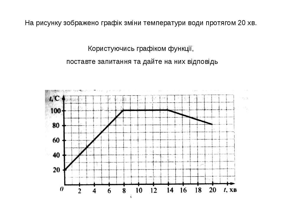 На рисунку зображено графік зміни температури води протягом 20 хв. Користуючи...