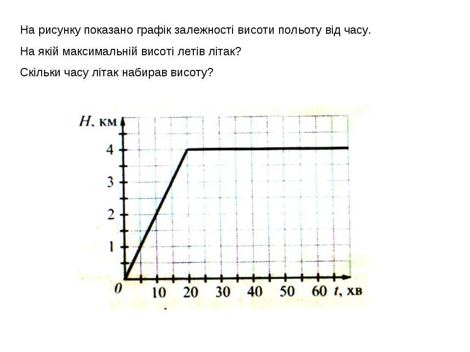 На рисунку показано графік залежності висоти польоту від часу. На якій максим...