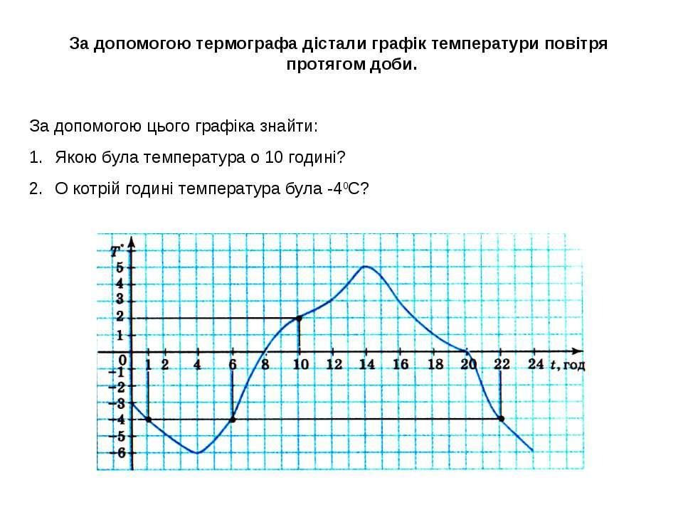 За допомогою термографа дістали графік температури повітря протягом доби. За ...