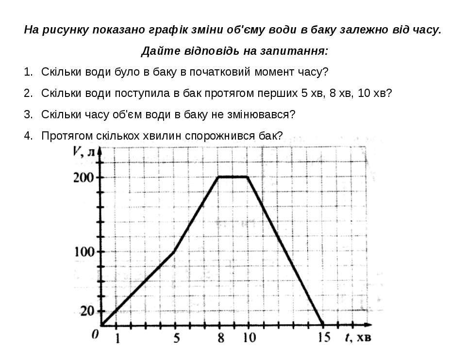 На рисунку показано графік зміни об'єму води в баку залежно від часу. Дайте в...