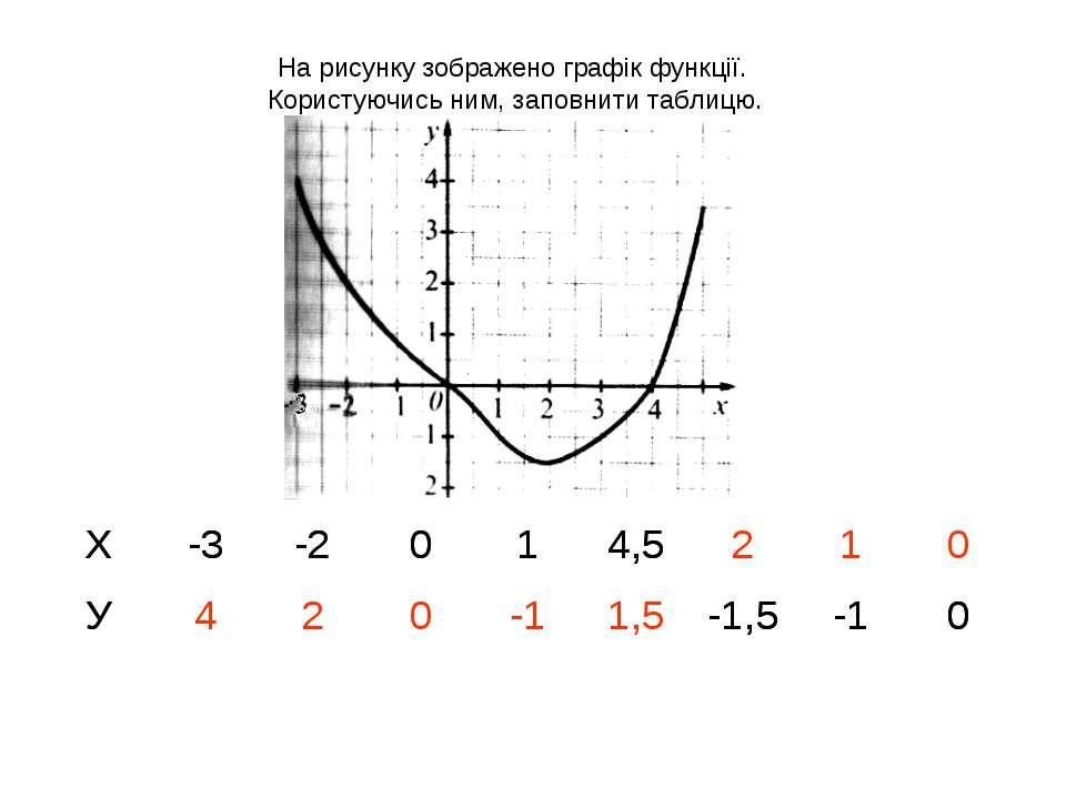 На рисунку зображено графік функції. Користуючись ним, заповнити таблицю. Х -...