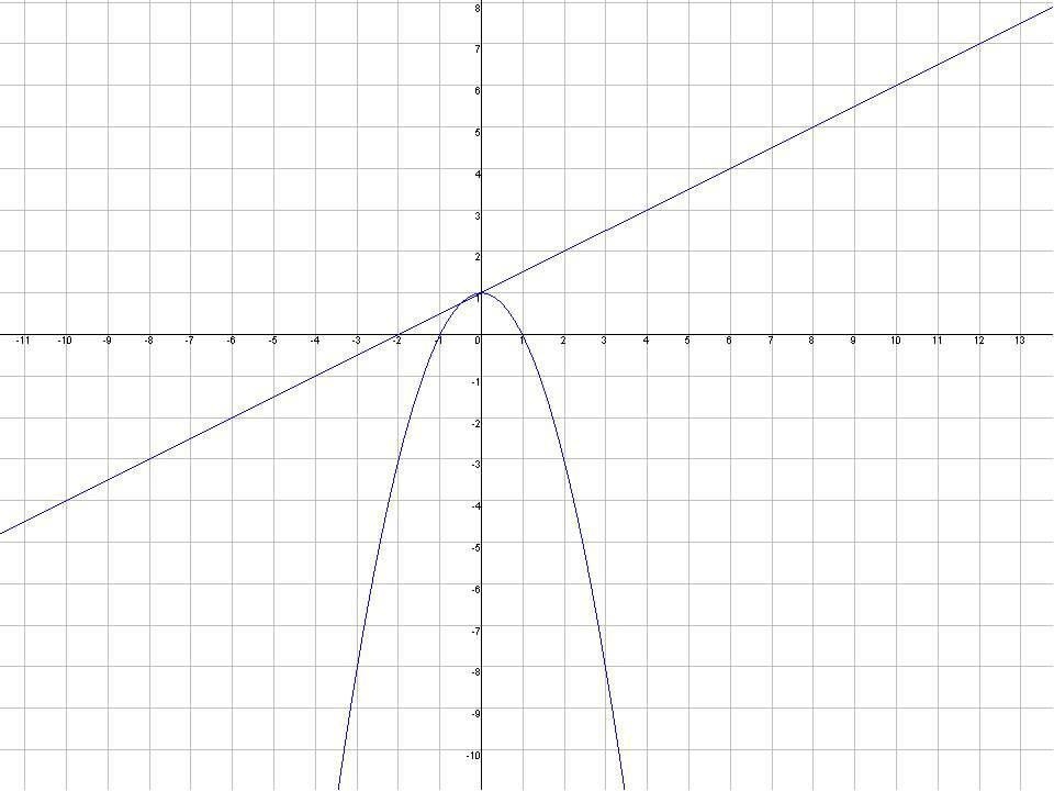 Побудуйте графік функції(заповніть таблицю, а потім позначте координати точок...