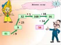 Заповни схему: 81 9 32 50 160 16 : 9 + 23 * 5 : 10 + 34 I