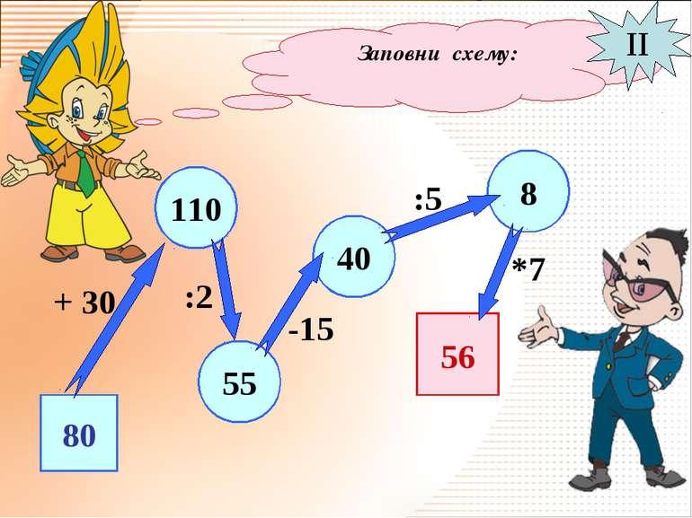 Заповни схему: II 80 55 110 40 8 56 + 30 :2 -15 :5 *7