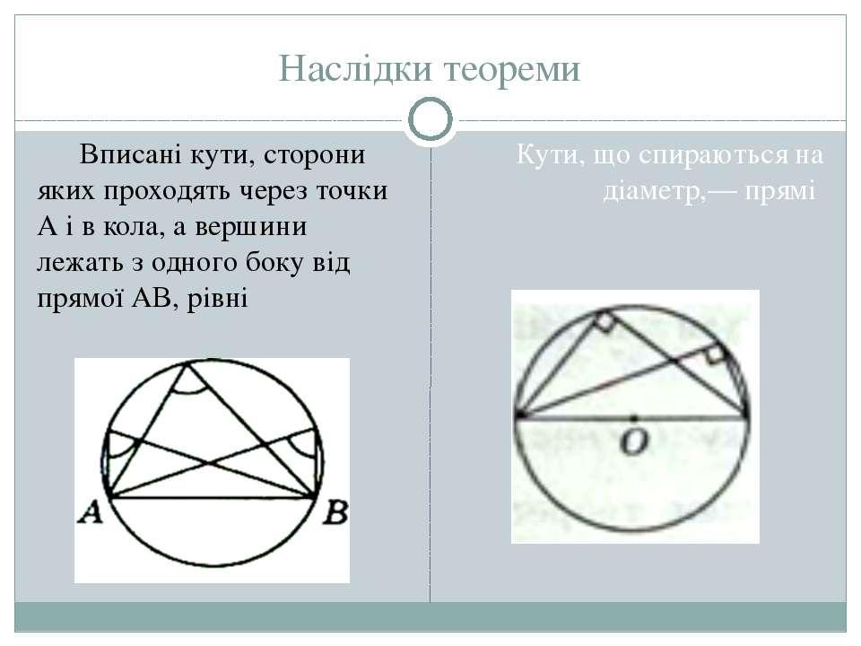 Наслідки теореми Вписані кути, сторони яких проходять через точки А і в кола,...