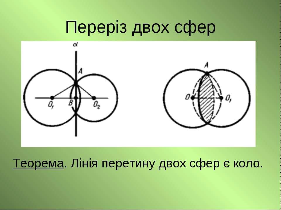 Переріз двох сфер Теорема. Лінія перетину двох сфер є коло.
