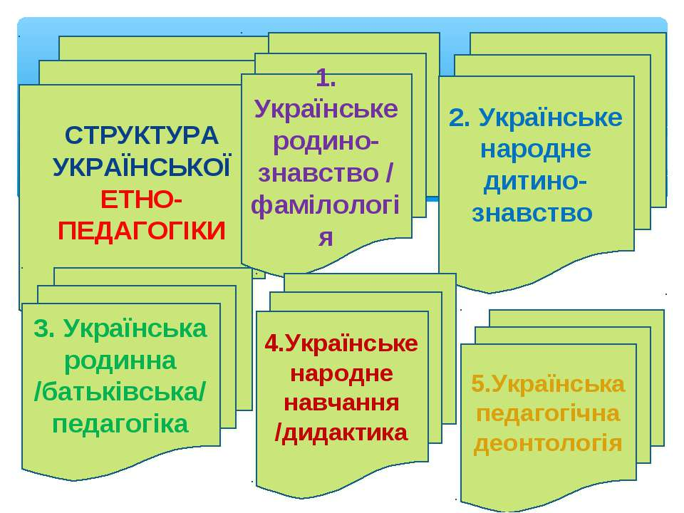 СТРУКТУРА УКРАЇНСЬКОЇ ЕТНО-ПЕДАГОГІКИ 1. Українське родино-знавство /фамілоло...
