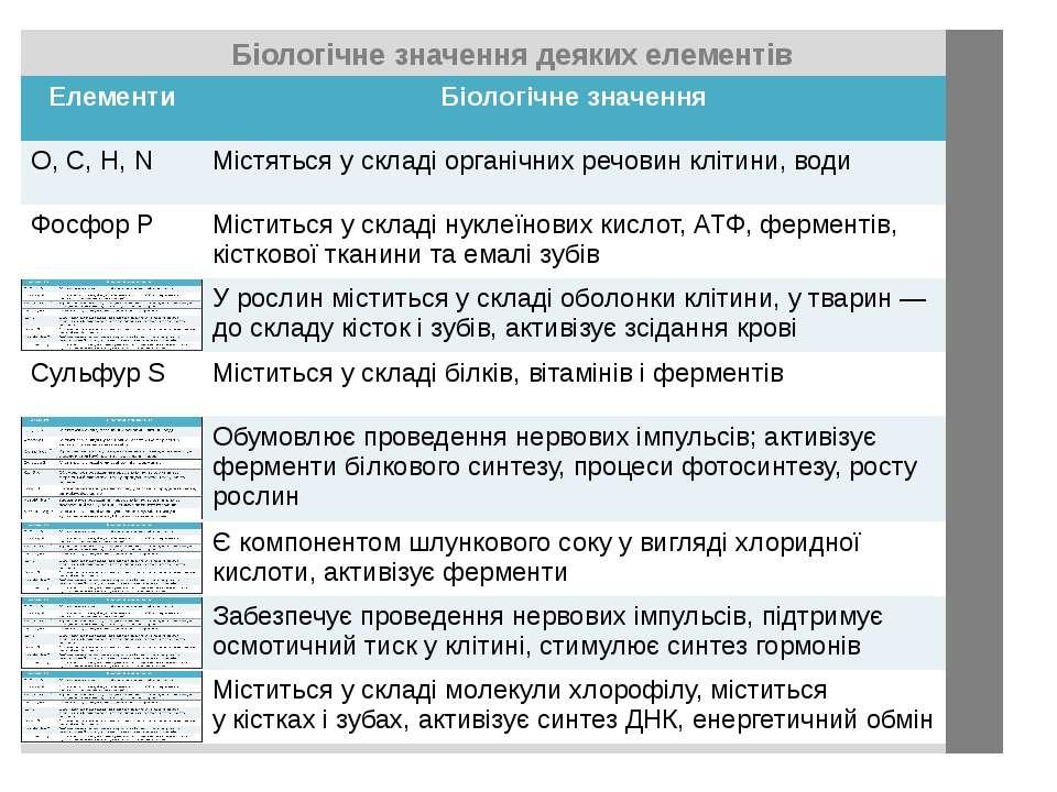 Біологічне значення деяких елементів Елементи Біологічнезначення O, C, H, N М...