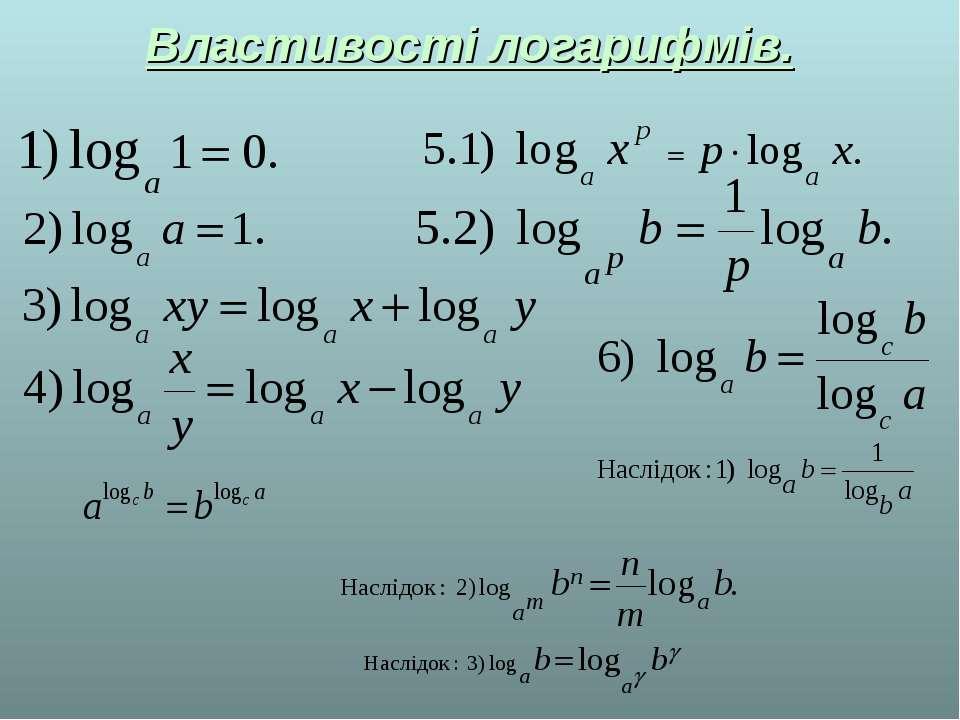 Властивості логарифмів.