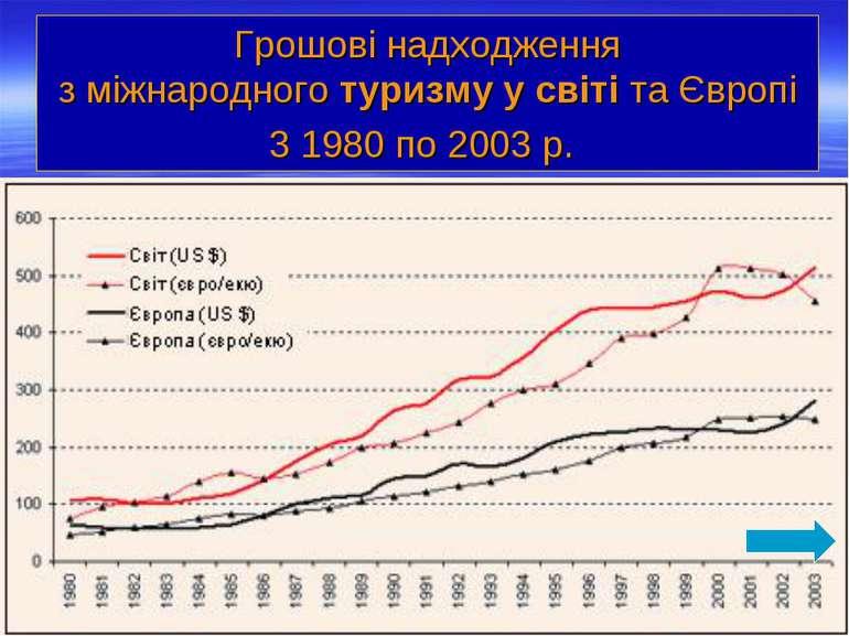 Грошові надходження зміжнародноготуризмуусвіті та Європі 3 1980 по 2003 р.