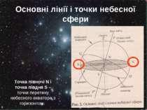 Основні лінії і точки небесної сфери Точка півночі N і точка півдня S – точки...