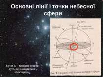 Основні лінії і точки небесної сфери Точка С – точка на земній кулі, де знахо...