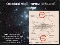 Основні лінії і точки небесної сфери Зеніт – верхня точка перетину прямовисно...