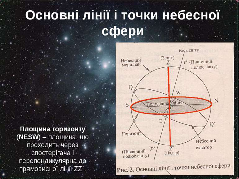 Основні лінії і точки небесної сфери Площина горизонту (NESW) – площина, що п...