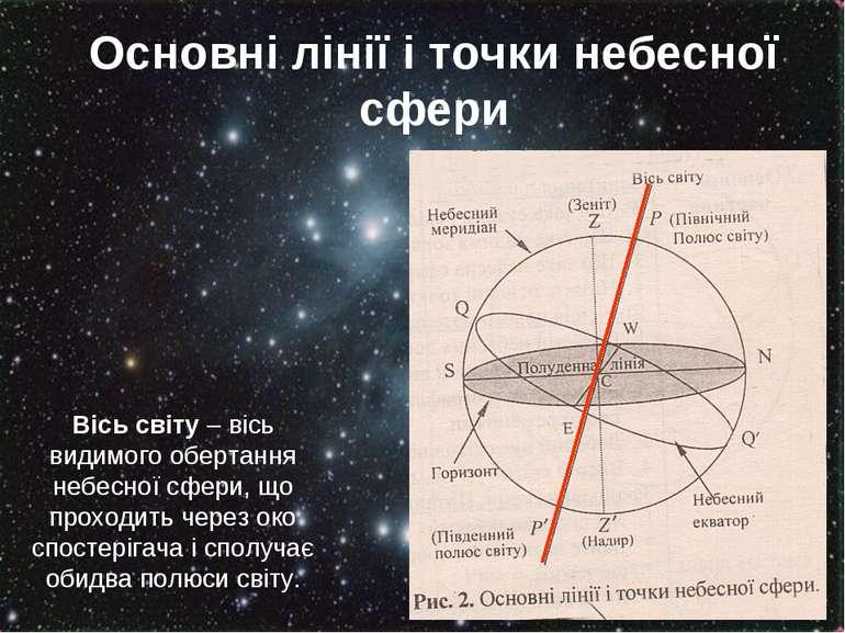 Основні лінії і точки небесної сфери Вісь світу – вісь видимого обертання неб...
