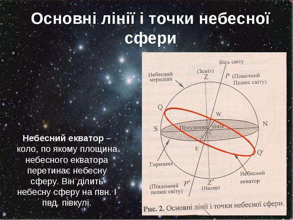 Основні лінії і точки небесної сфери Небесний екватор – коло, по якому площин...