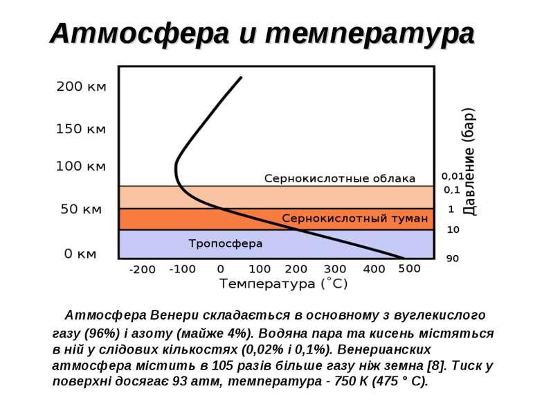 Атмосфера и температура Атмосфера Венери складається в основному з вуглекисло...