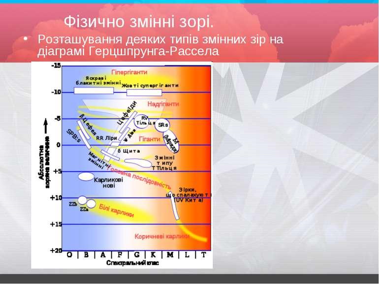 Фізично змінні зорі. Розташування деяких типів змінних зір на діаграмі Герцшп...