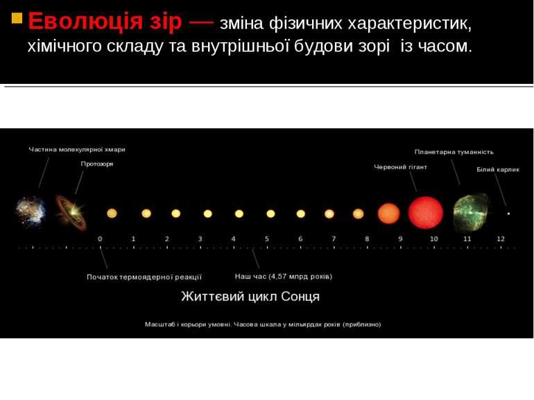 Еволюція зір— зміна фізичних характеристик, хімічного складу та внутрішньої ...