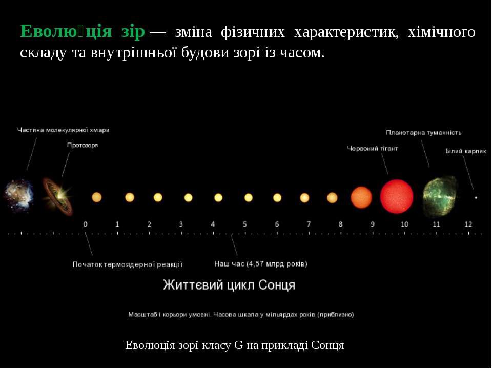 Еволю ція зір— зміна фізичних характеристик, хімічного складу та внутрішньої...