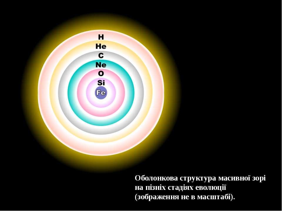 Оболонкова структура масивної зорі на пізніх стадіях еволюції (зображення не ...