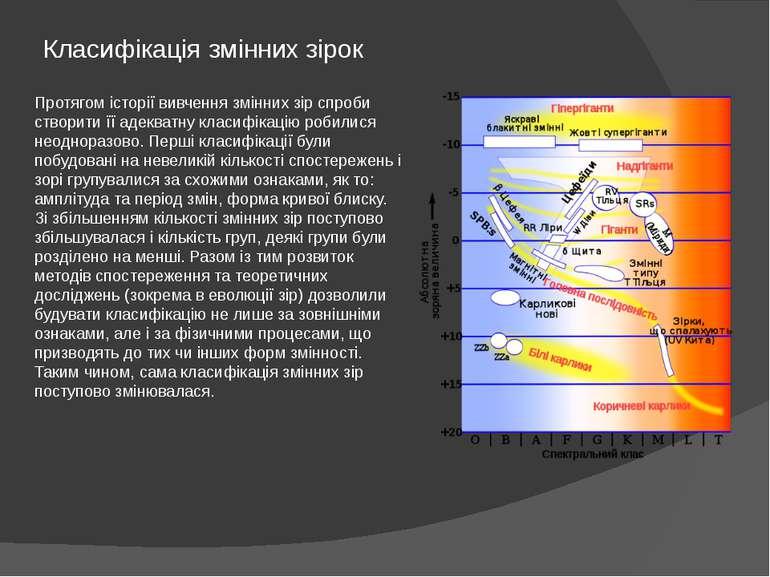 Класифікація змінних зірок Протягом історії вивчення змінних зір спроби створ...