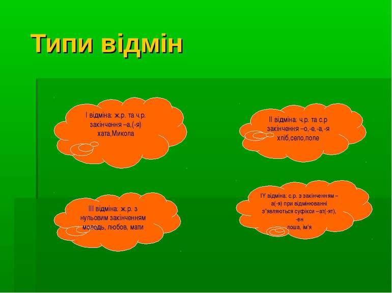 Типи відмін I відміна: ж.р. та ч.р. закінчення –а,(-я) хата,Микола II відміна...