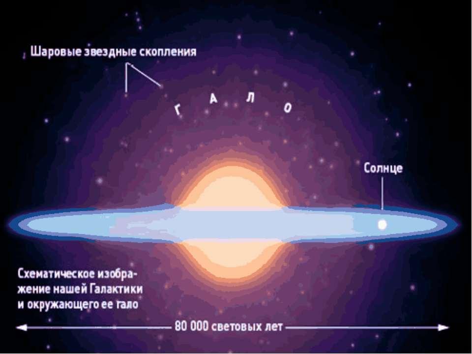 Схематичне зображення Галактики Молочний Шлях